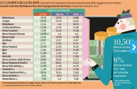 graduatoria banche italiane banche pi 249 sicure la classifica aggiornata wall