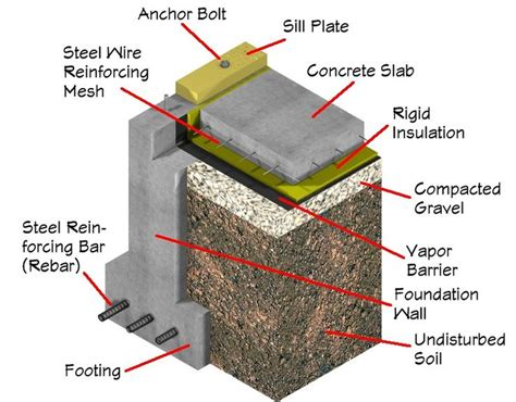 How To Build A Slab Foundation For A Garage by 17 Best Images About Details Materials On