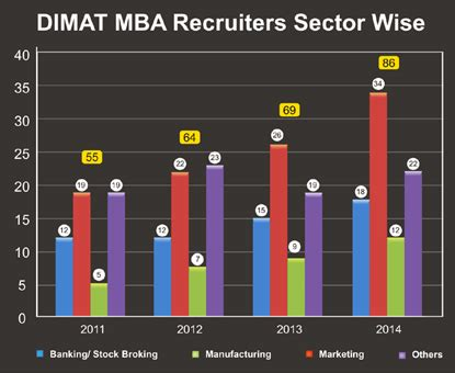 Part Time Mba Placements by Dimat Disha Education Society