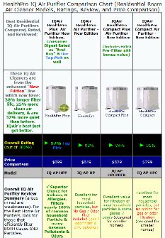 iqair healthpro air purifier rating  review chart