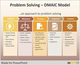 dmaic ppt template dmaic template ppt tips to use dmaic tool in business
