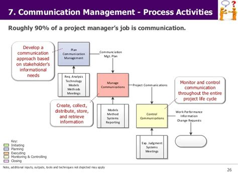design management and communication communication planning in project management iibm