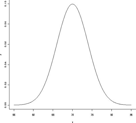 Section 72 T Distribution by Normal Distribution