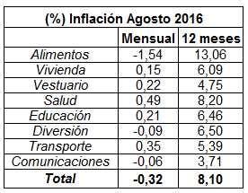ipc ultimos 12 meses colombia febrero 2016 awlcorpcom inflaci 243 n en colombia en agosto de 2016