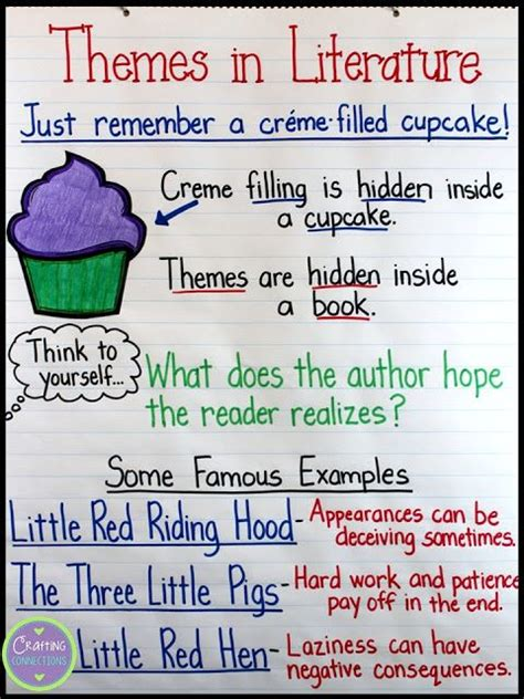 theme anchor chart teaching pinterest theme anchor teaching about themes using the cupcake analogy
