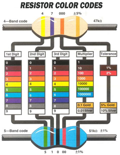 resistor code song kit building 101 resistor color codes guitarkitbuilder