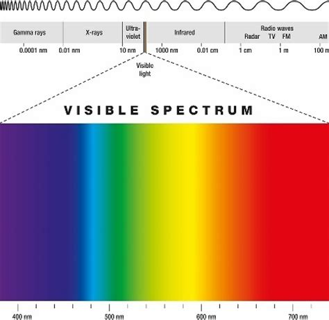 Color Spectrum Energy Levels should i be worried about radiation from laser hair