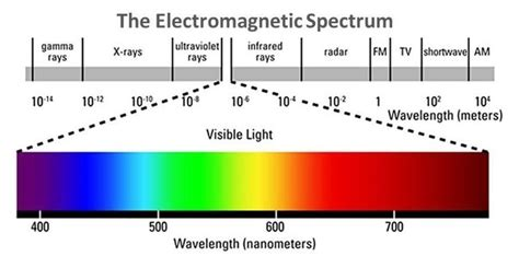 electromagnetic spectrum visible light the fascinating healing properties of light therapy