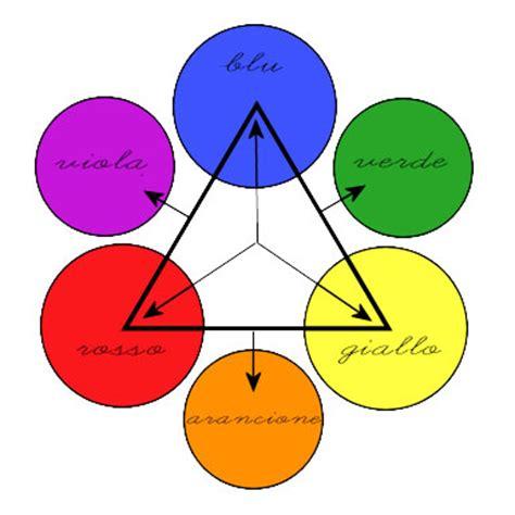 tavola dei colori primari 00002 geografia colori primari e secondari angolo