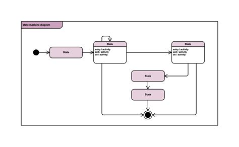 diagram state machine uml software for team collaboration cacoo