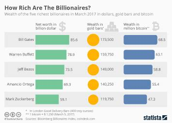 chart the world s 10 richest statista