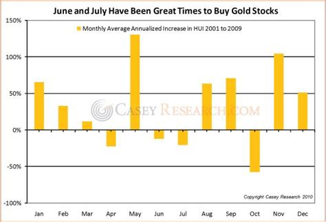 best time to buy gold gold prices gold prices is now a time to buy gold