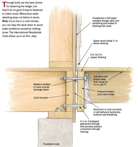 Building Dormers Step By Step Building Decks Material Choices And Framing Details