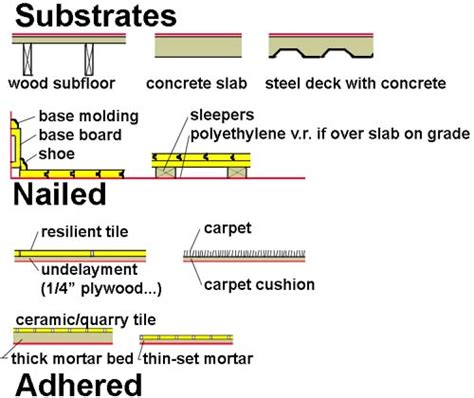 Substrate Flooring by Jonathan Ochshorn Lecture Notes Arch 2614 5614 Building