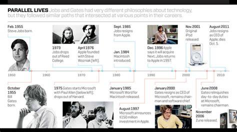 bill gates biography timeline steve jobs and bill gates timeline