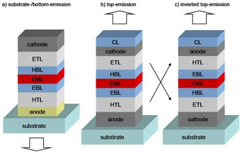 best oled osa top emitting organic light emitting diodes