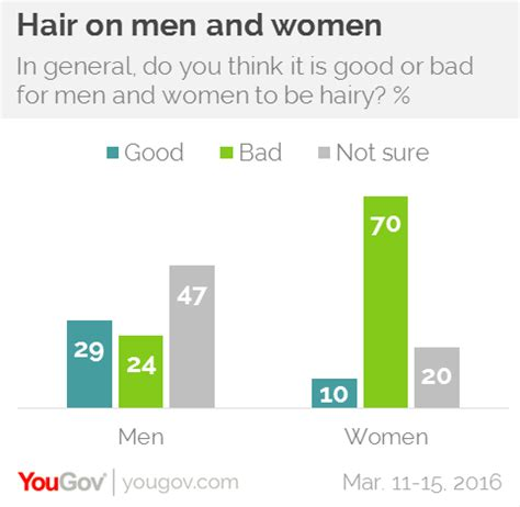 mens hair womens pubic hair yougov young men expected to trim their pubic hair