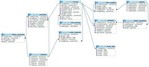 membuat database ujian online sql genap 2009 2010 wa2n