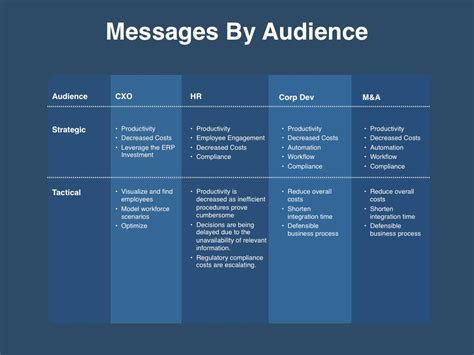 Messaging Positioning Planning Template Four Quadrant Gtm Strategy Strategic Message Planner Template