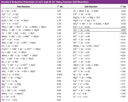 Cell Potential Table by Calculate The Maximum Amount Of Work That Can Be O Chegg