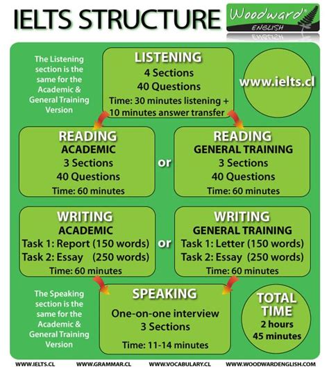 structure of essay writing for ielts the o jays google and vocabulary on pinterest