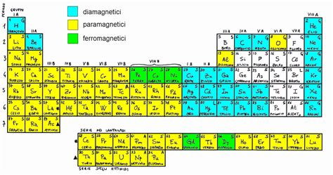 tavola peridica tavola periodica related keywords tavola periodica