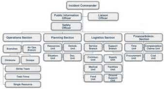 incident command system ics 200 training