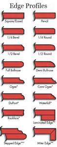 Best Kitchen Backsplash Material countertop edge profiles adp surfaces