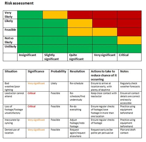 Stuartallenmedia A2 Media Blog New Product Risk Assessment Template