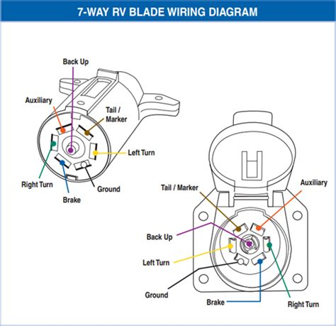 7 blade wiring diagram 7 way molded and cable