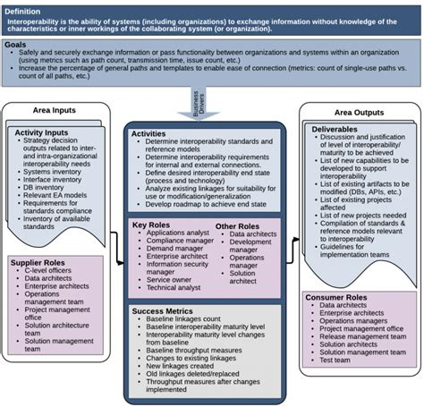 information security standards template choice image