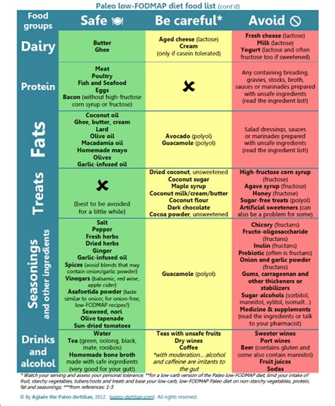 eating my way to a healthy lifestyle the low fodmap and paleo diet weighting for it