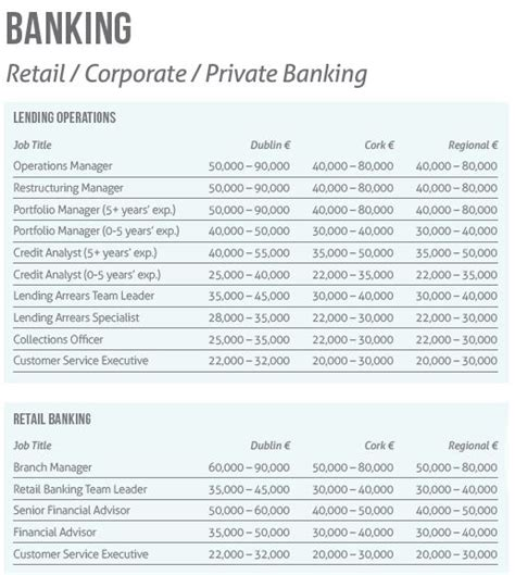Salaries In Banking Retail Corporate For 2014