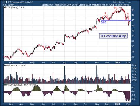 x pattern stock reviews todays big stock itt corp nyse itt