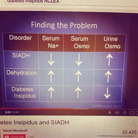 Serum Di siadh di dehydration differences in serum vs urine