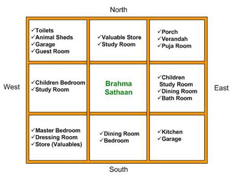 bedroom vastu for east facing house astrologer dayanidhi