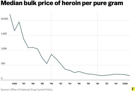 Methadone Detox Cost by The War On Drugs Explained Vox