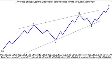 triangle pattern rule elliott wave pattern diagonal leading ld and ending