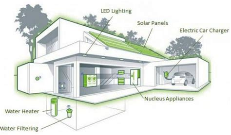 Leed Certified House Plans Dunedin Eco To Be The Leed Certified Net Zero Energy Townhome Development In Us