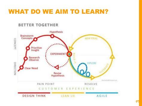 Marketing Classes 1 by Betaleadership Esce Agile Marketing Class 1
