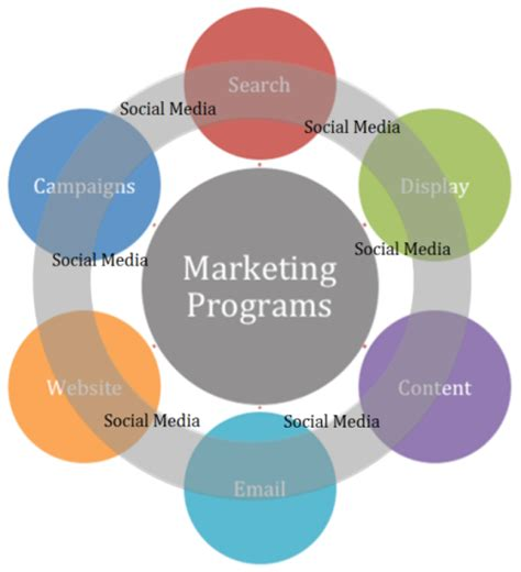 Marketing Classes by How To Integrate Social Media Into Your Marketing Programs