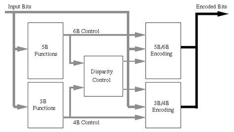 block scheme encoder decoder