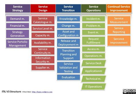 itil support model template feher itil v3 structure krmpwordpresscom jpg 1308
