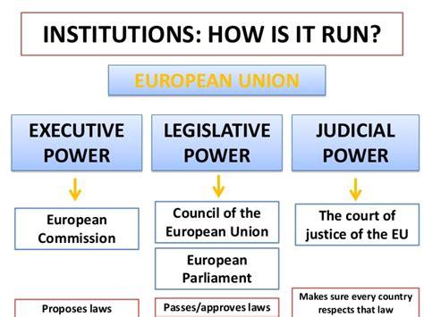 European Union Members by Unit 4 The European Union