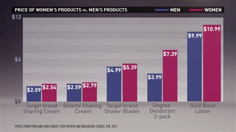 womens shaving statistics the pink tax