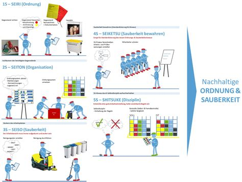 werkstatt 5s dreipro gmbh projektmanagement