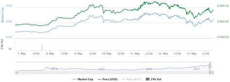 bitcoin drop bitcoin price drops in wake of cyber attack bitcoinist com