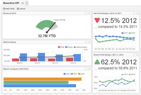 executive dashboard exles kpi dashboard klipfolio