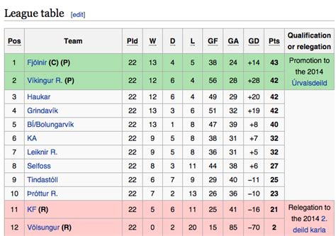 epl table and goal difference what s the biggest last day goal difference to be