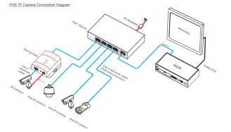 nvr ip wiring diagram get free image about wiring diagram